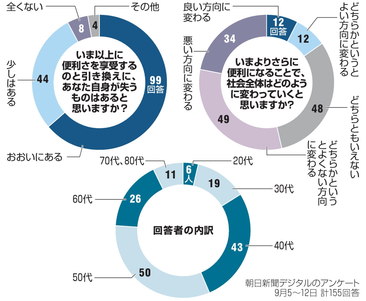 朝日新聞デジタル 便利さに関するアンケート