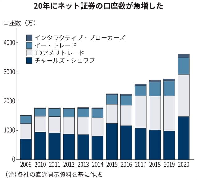 20年にネット証券の口座数が急増した
