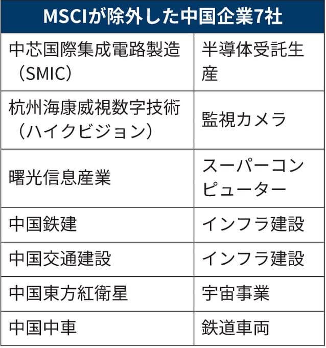 MSCIが除外した中国企業7社