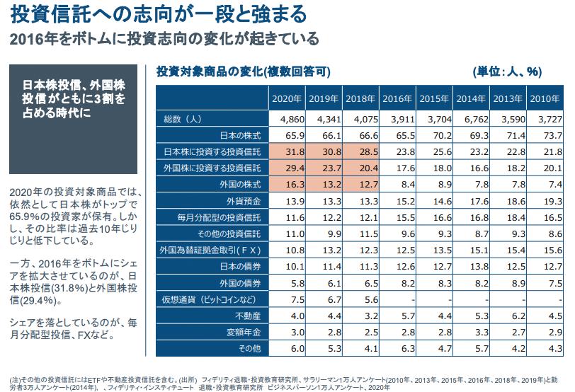 投資対象商品の変化(複数回答可)