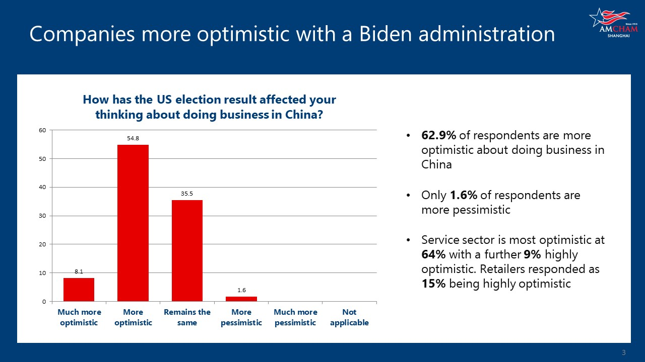 Companies more optimistic with a Biden administration