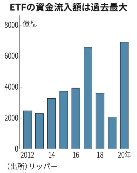 ETFの資金流入額は過去最大