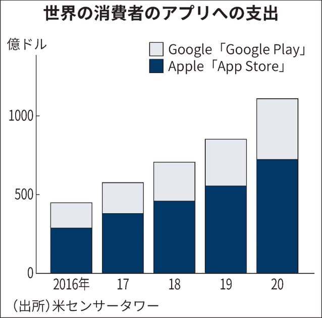 世界の消費者のアプリへの支出