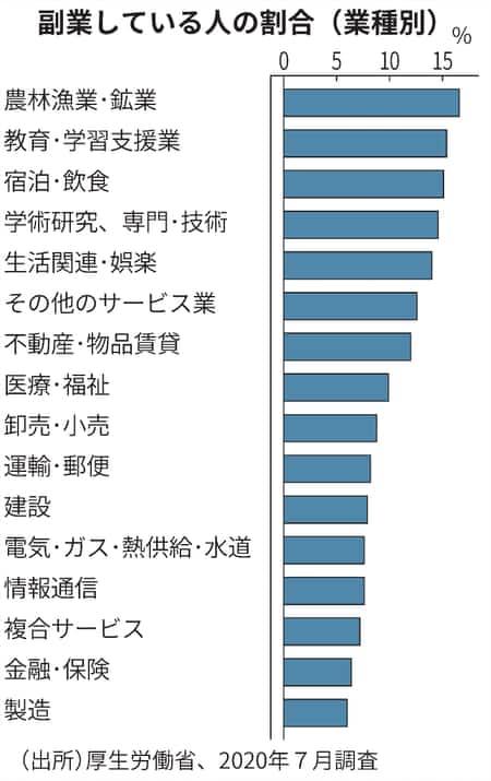 副業している人の割合(業種別)