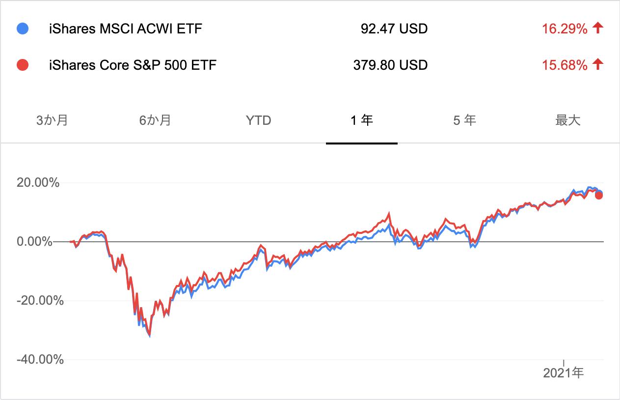 ACWIとIVVの推移(1年)
