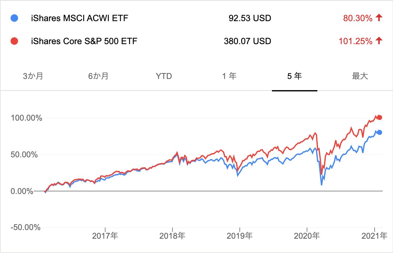 ACWIとIVVの推移(5年)