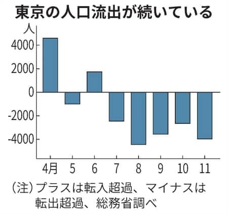 東京の人口流出が続いている