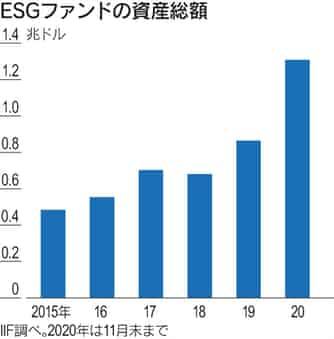 ESGファンドの資産総額