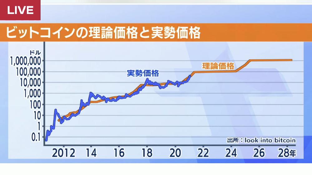 ビットコインの理論価格と実勢価格