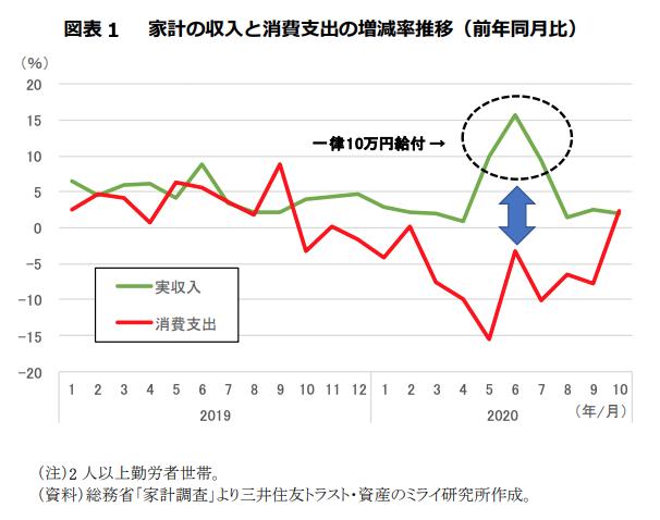 家計の収入と消費支出の増減率推移(前年同月比)