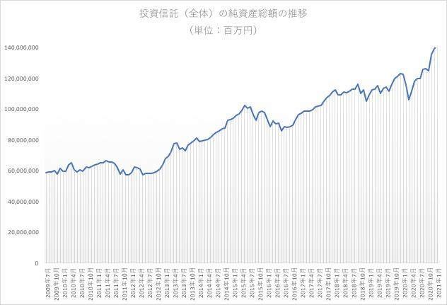 投資信託(全体)の純資産総額の推移(単位:百万円)
