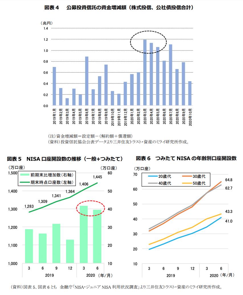 公募投資信託の資金増減額(株式投信、公社債投信合計)/NISA口座開設数の推移(一般+つみたて)/つみたてNISAの年齢別口座開設数