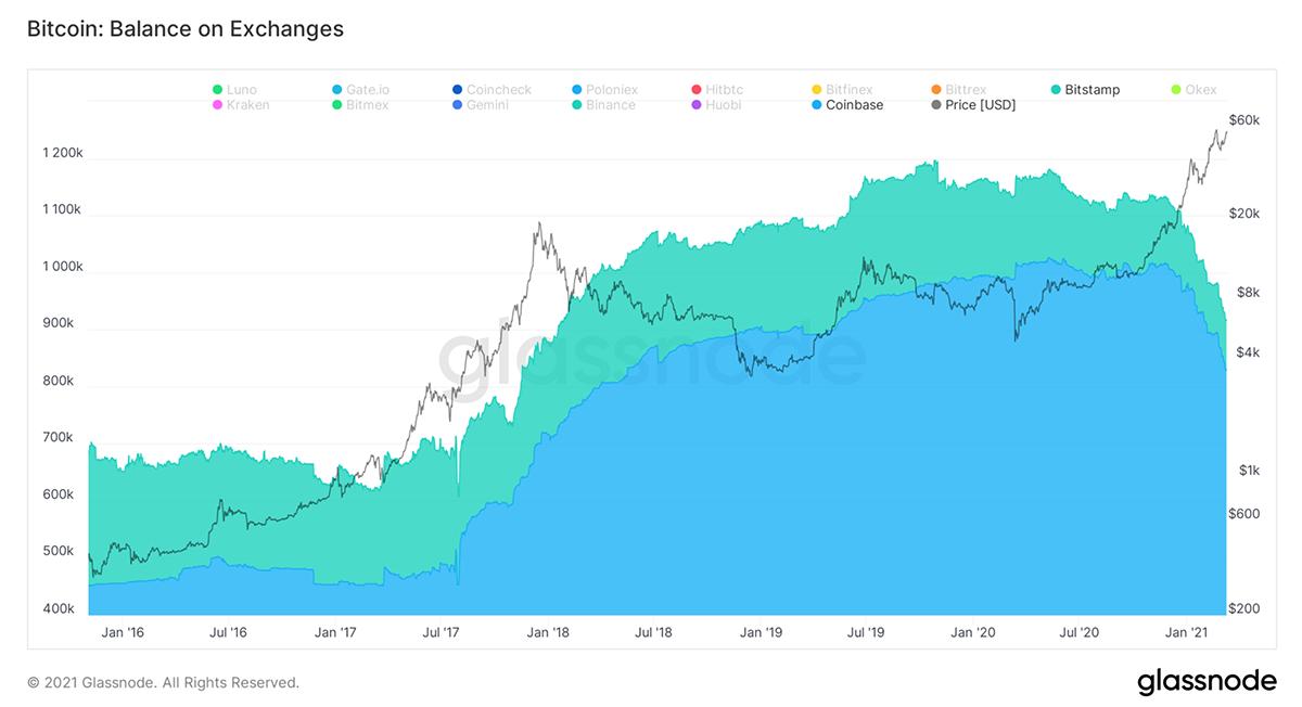 Bitcoin: Balance on Exchanges