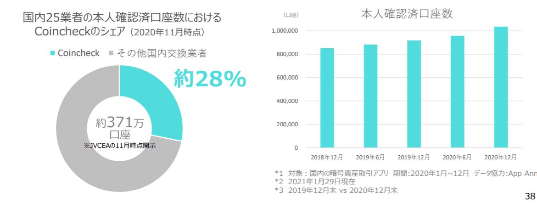 国内25業者の本人確認済口座数におけるCoincheckのシェア(2020年11月時点)