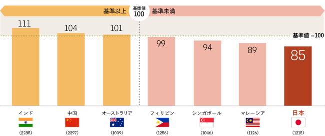 期待値指標平均値の国別ランキング(カッコ内の数値は調査人数)