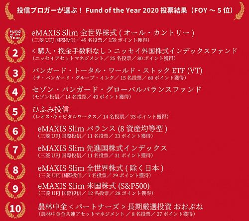 投信ブロガーが選ぶ! Fund of the Year 2020