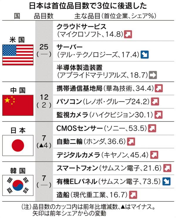 日本は首位品目数で3位に後退した