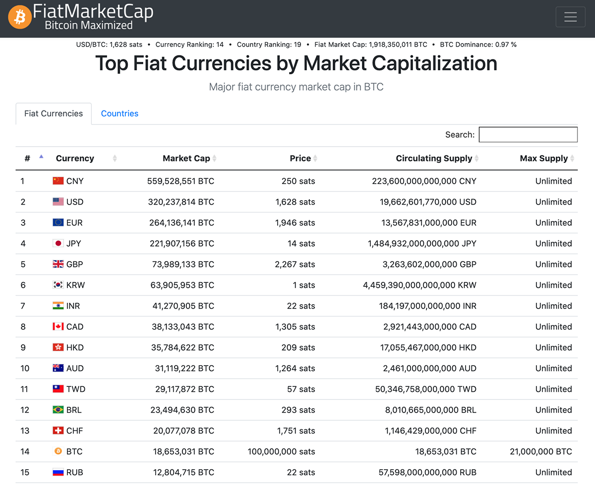 Top Fiat Currencies by Market Capitalization