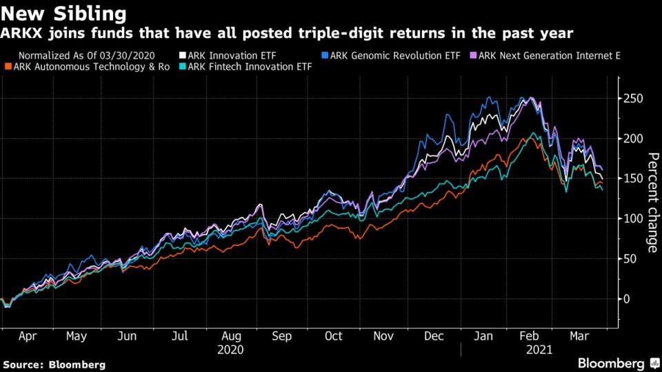 ARKX joins funds that have all posted triple-digit returns in the past year