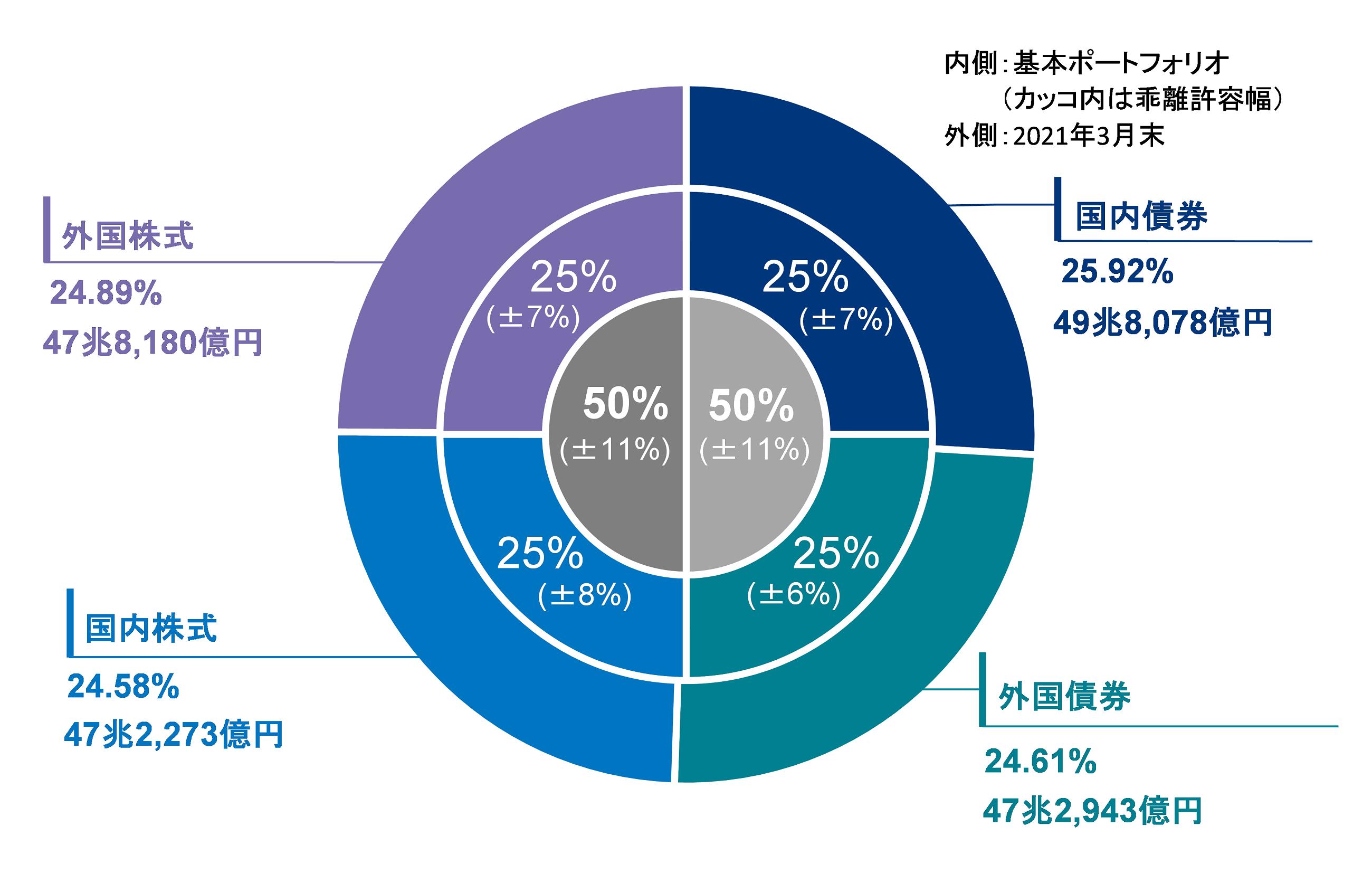 資産構成割合(年金積立金全体)