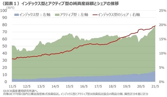 インデックス型とアクティブ型の純資産総額とシェアの推移