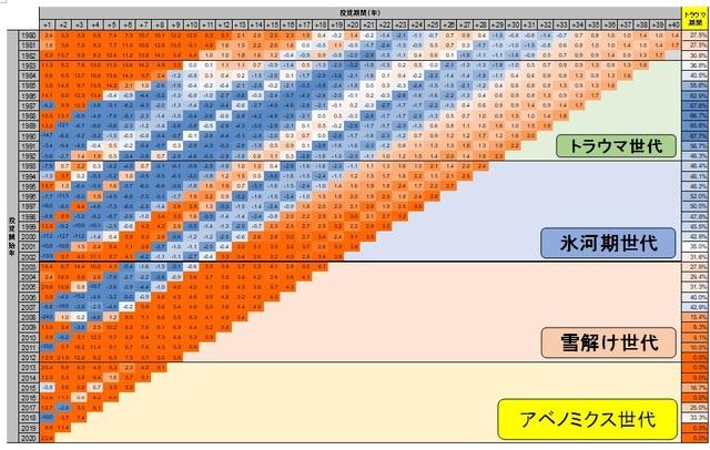 日本の株式市場トラウママップ