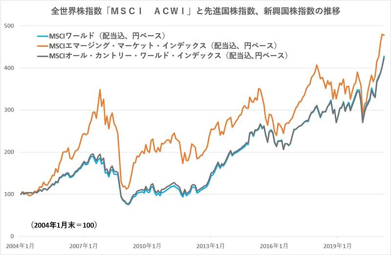 全世界株指数「MSCI ACWI」と先進国株指数、新興国株指数