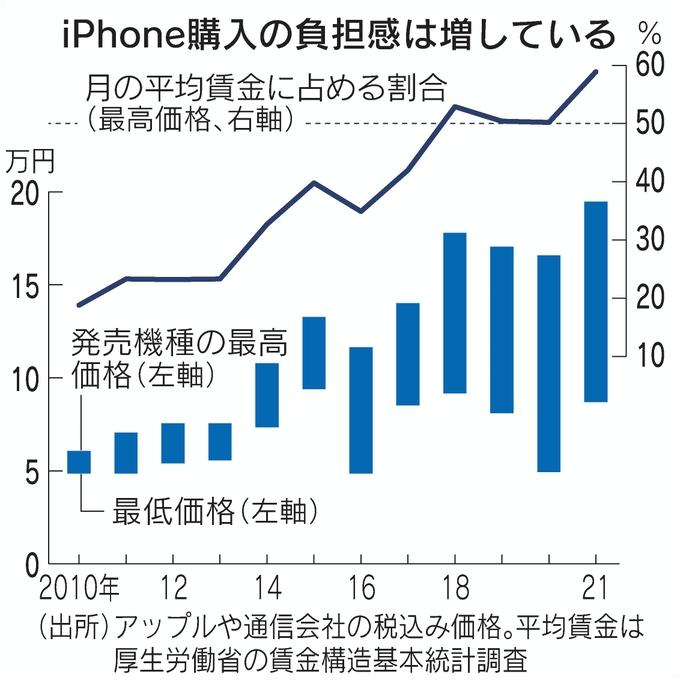 iPhone購入の負担感は増している